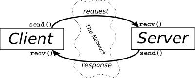 (FUD) Malware Development - 2 Riftsec
